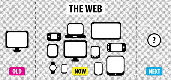 Evolución del Responsive Web Design